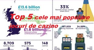 Top 5 cele mai populare jocuri de cazino